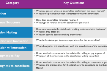Business modeling: key questions for digital health domain